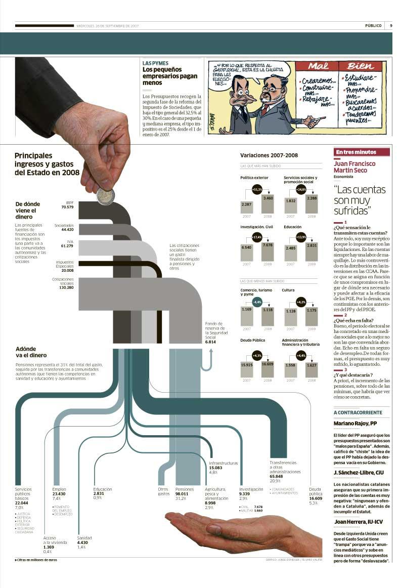 Инфографика - sankey санкей сэнкей диаграммы