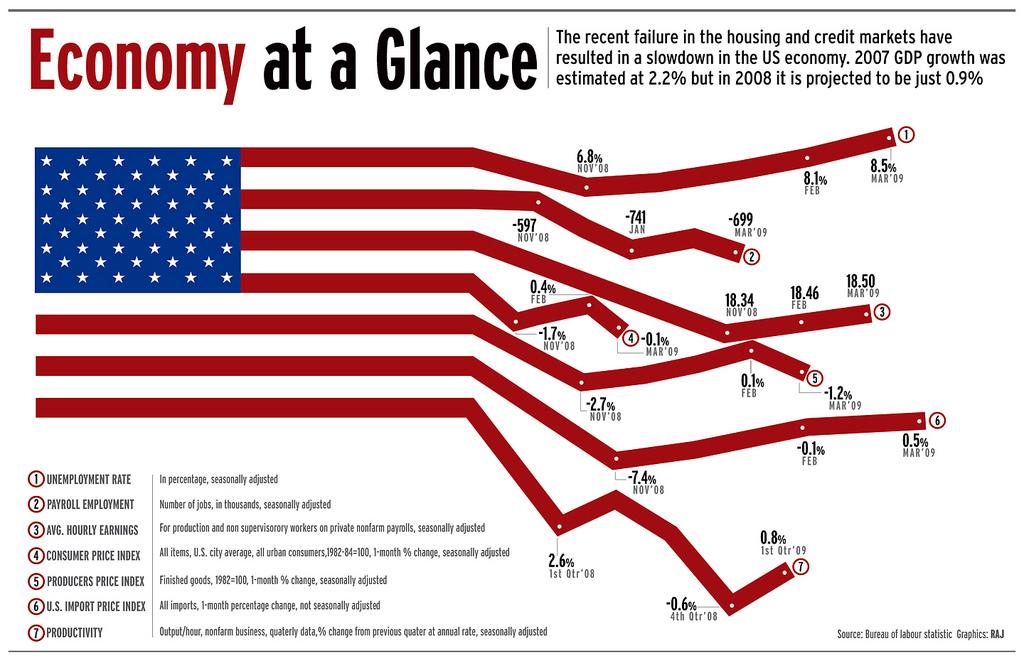 usa-flag-chart