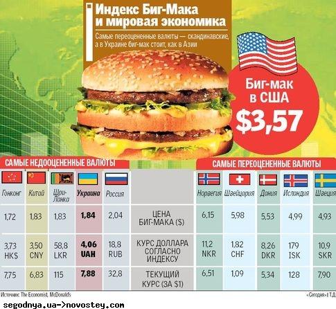 Инфографика3: индекс Биг Мака