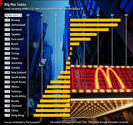 Инфографика2: индекс Биг Мака