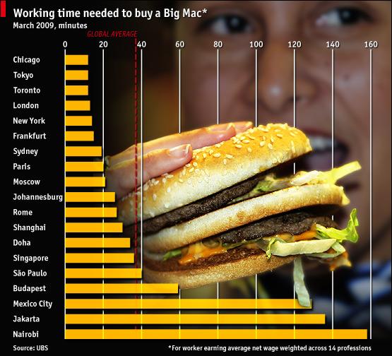 Инфографика1: Индекс Биг Мак