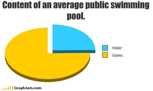 Состав жидкостей в общественных бассейнах