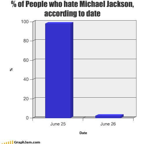 Количество людей, считавших Майкла Джексона бездарностью