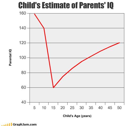 Как дети оценивают IQ своих родителей