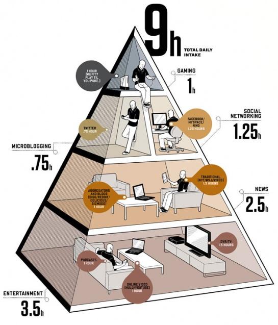 Инфографика: Медиа потребление