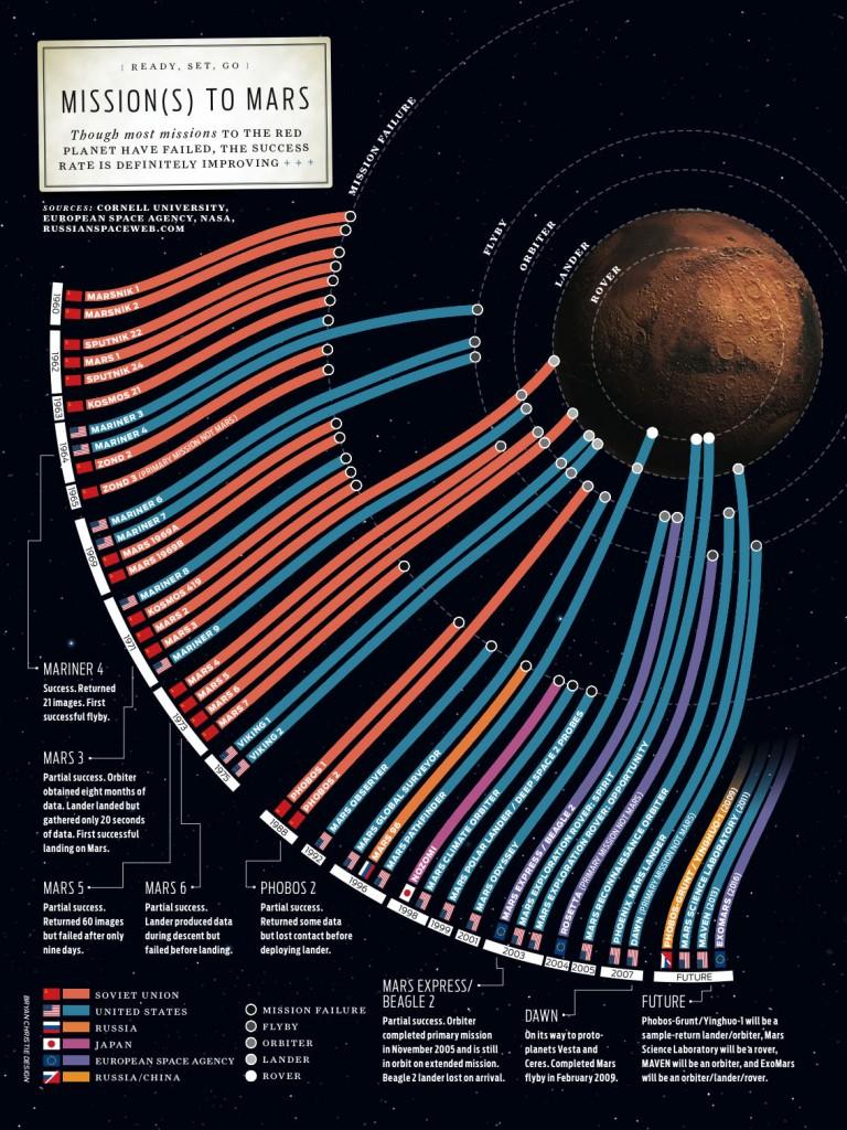 Инфографика. Хронография экспедиций на Марс