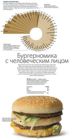 Инфографика - БигМак
