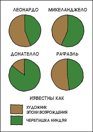 Черепашки ниндзя. Инфографика