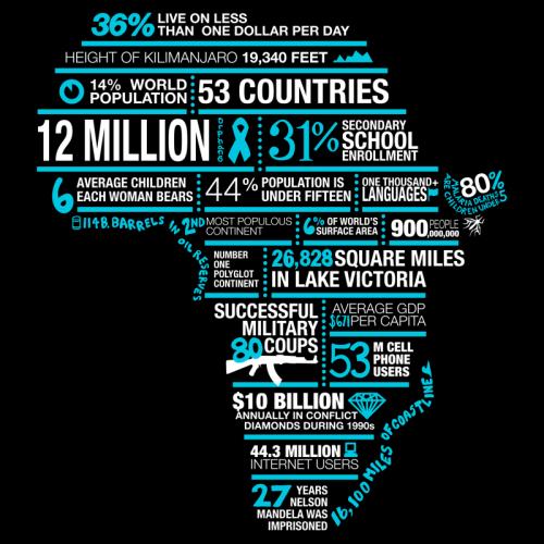 Африка. Инфографика