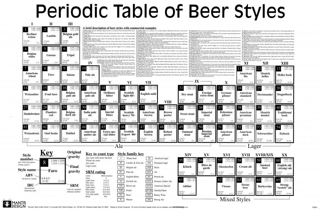 Периодическая таблица видов пива