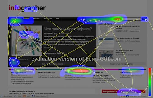 Feng-gui для анализа юзабилити и качества дизайна