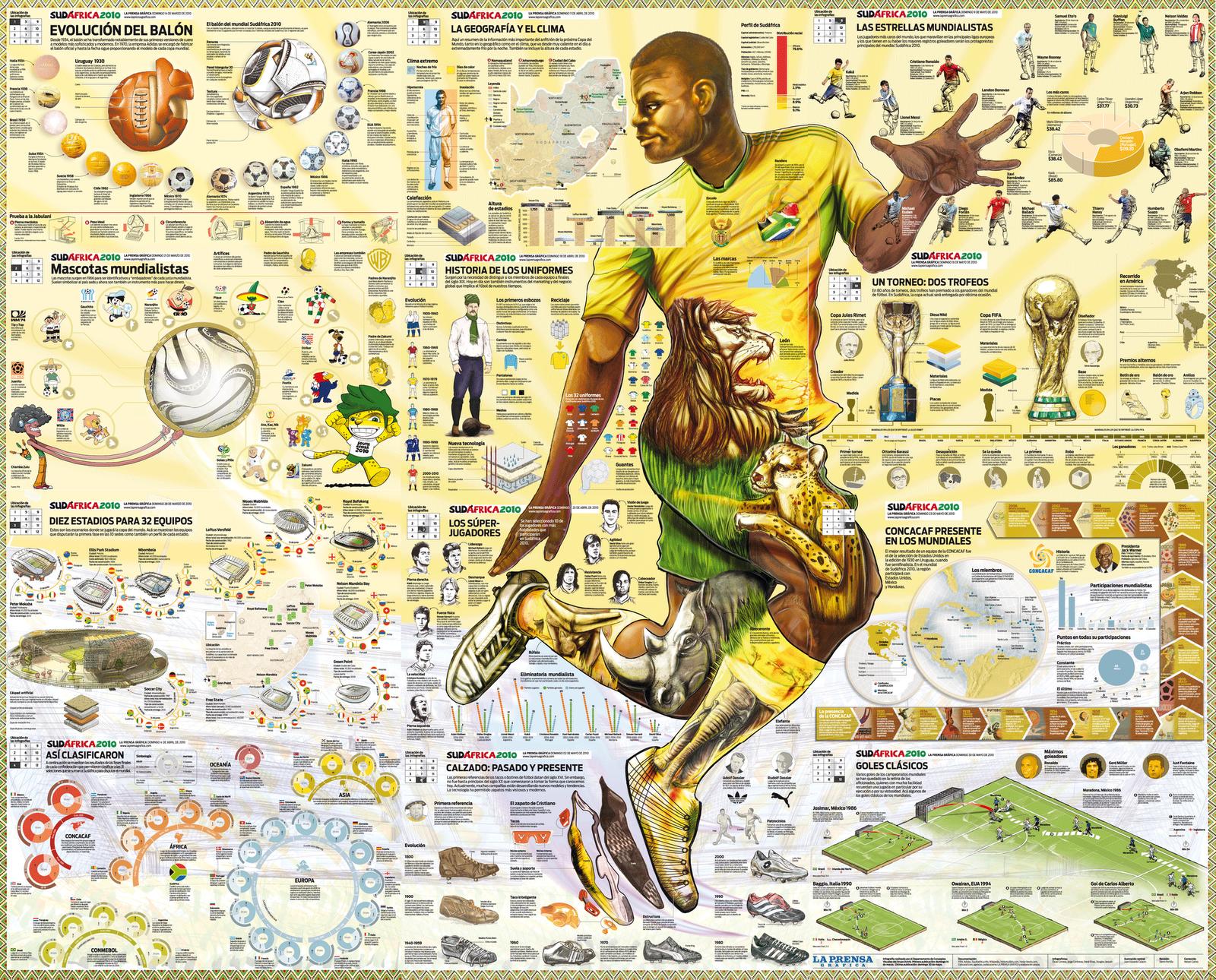Чемпионат мира по футболу 2010 - инфографика фактов - мега постер