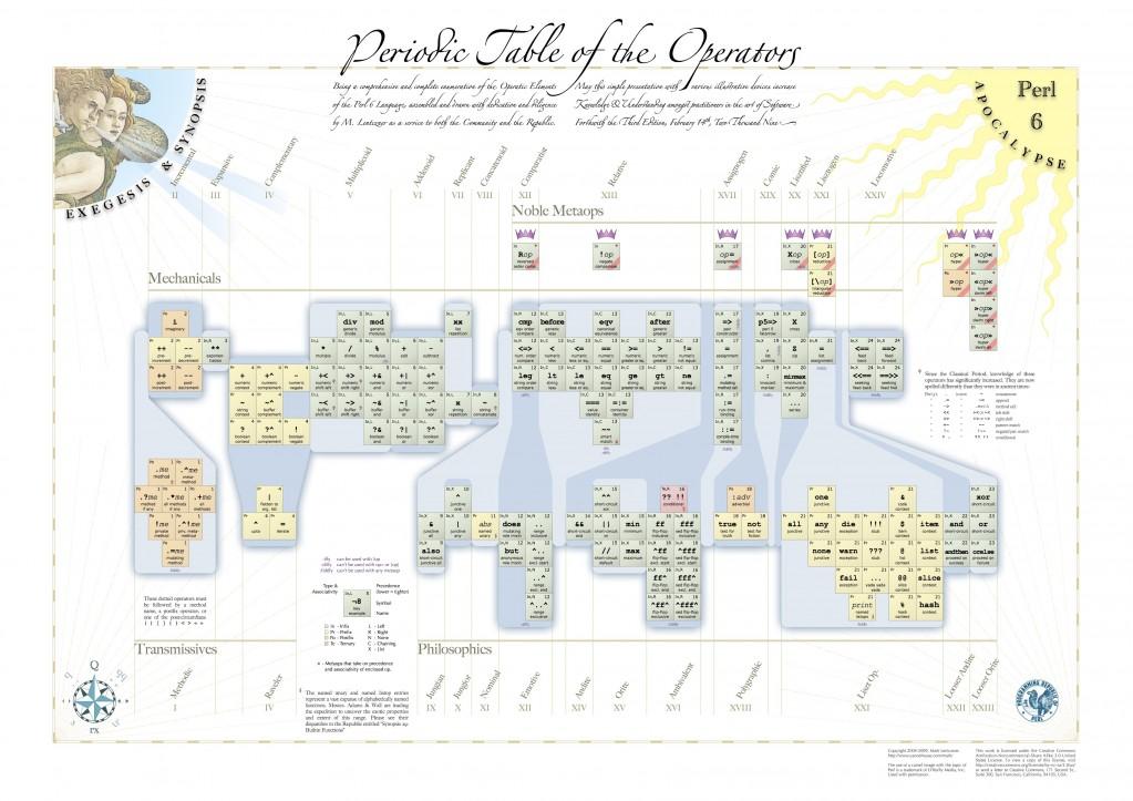 Периодическая таблица операторов в Perl