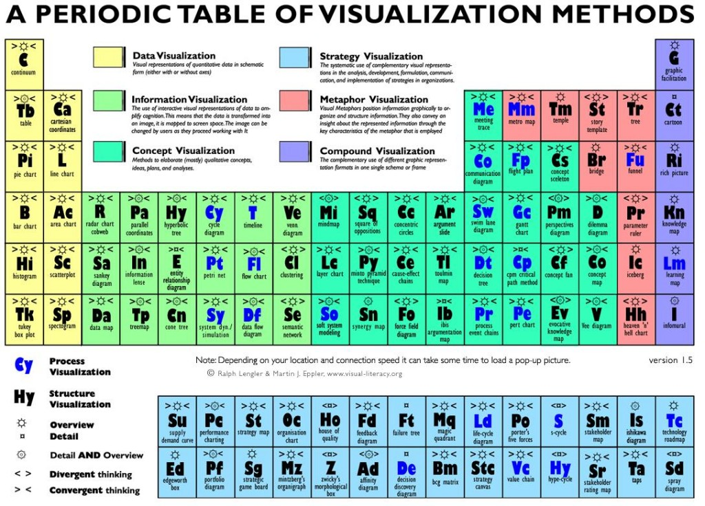 Теблица способов и видов визуализации информации
