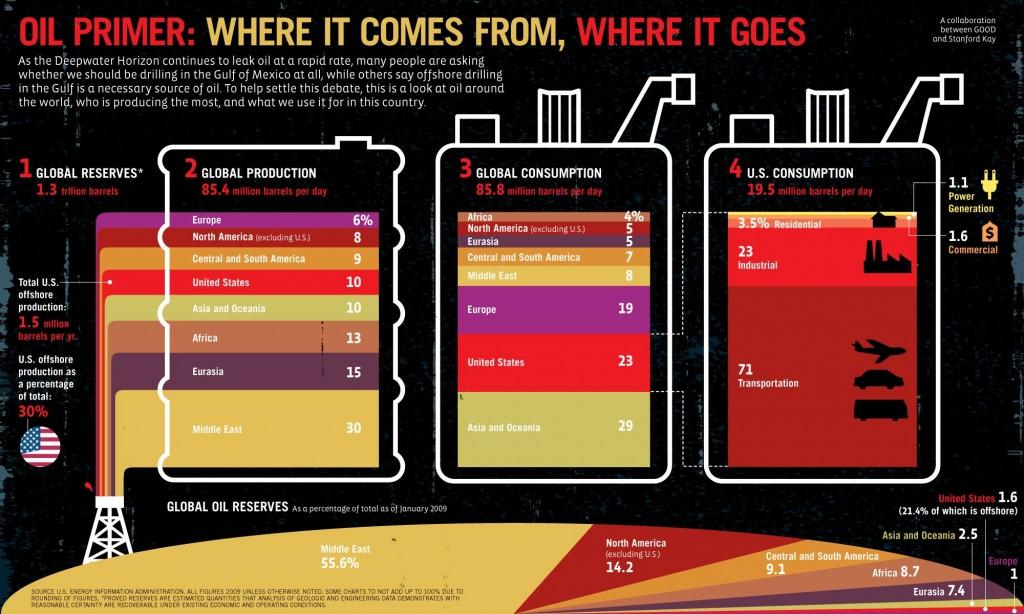 Производство и потребление нефти в мире - инфографика
