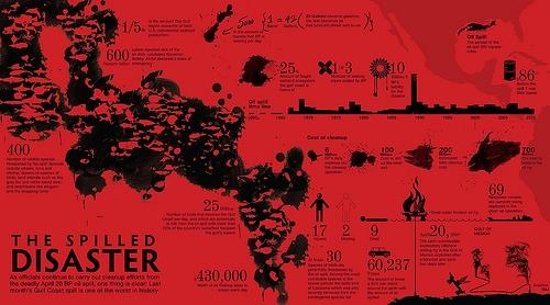 Разлив нефти BP - инфографика катастрофы