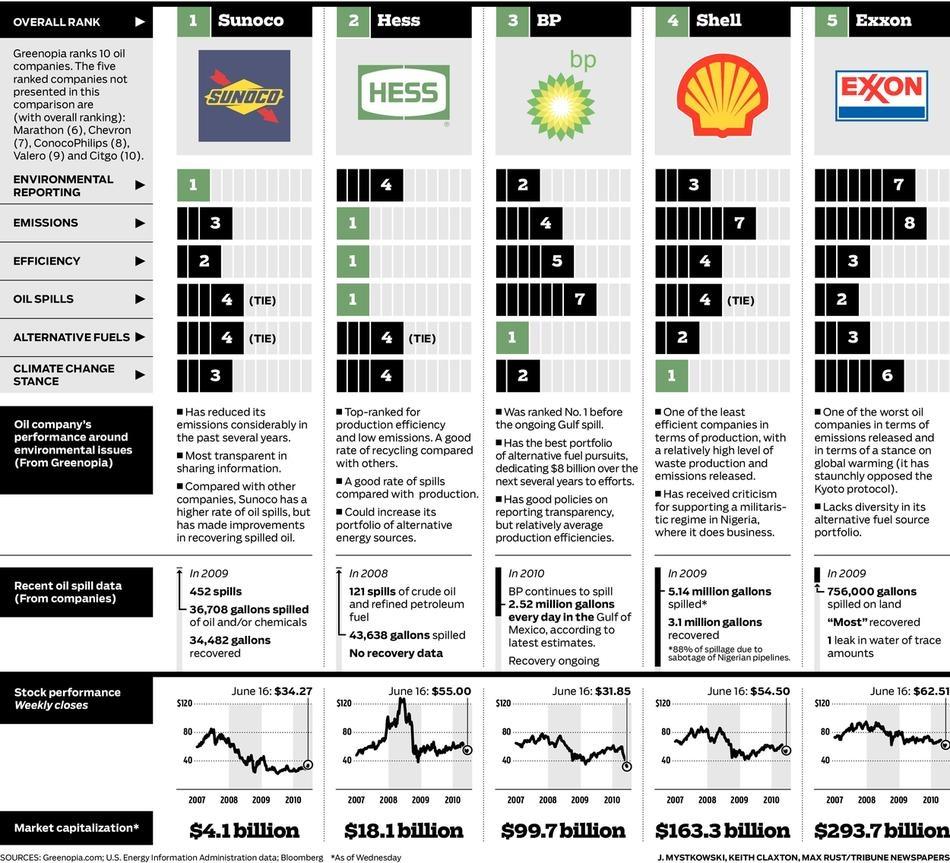 Некоторые данные о рейтингах крупнейших нефтяных компаний мира