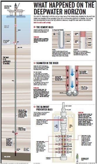 Разлив нефти - схема произошедшей катастрофы