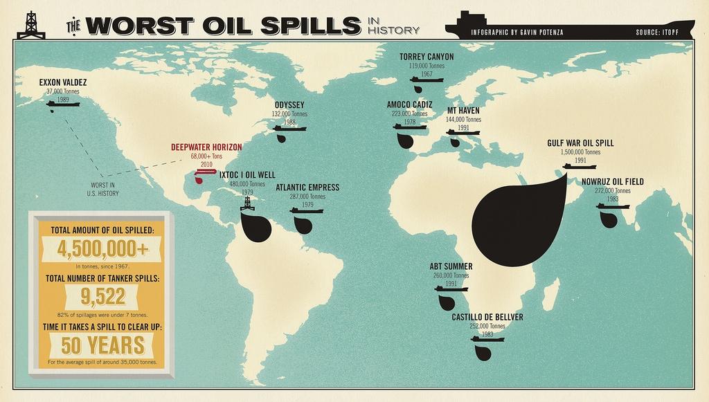 Разлив нефти BP - крупнейшие катастрофы в истории
