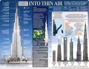 Самые высокие небоскребы мира - инфографика