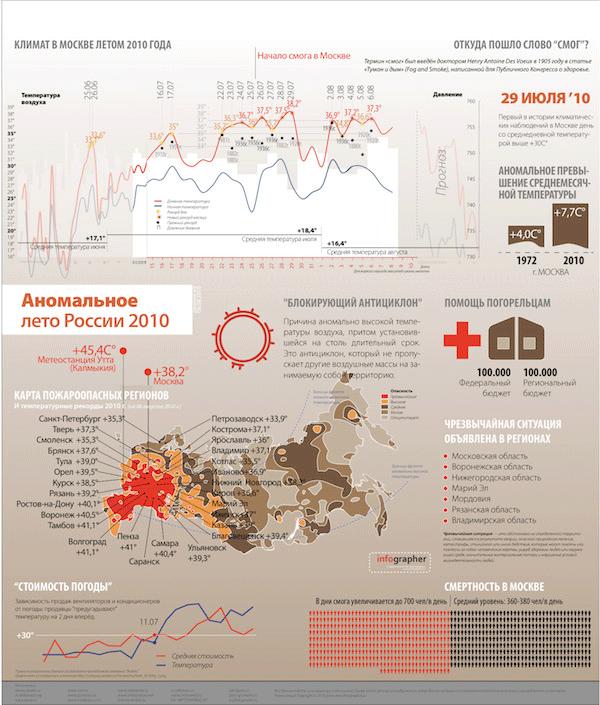 Инфографика жара летом 2010