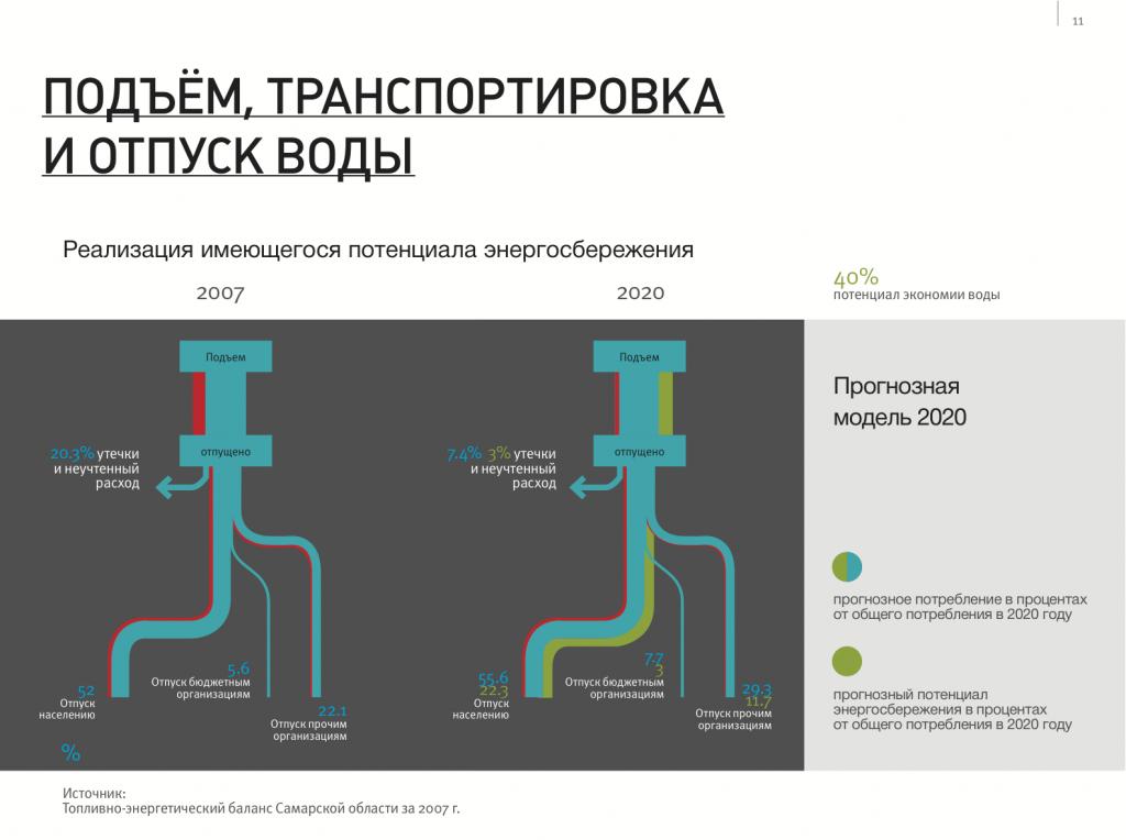 инфографика сбережения воды
