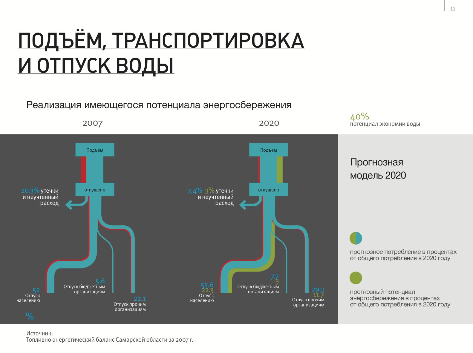 Sankey-Diagramm — ein Saison-Trend — Infographer