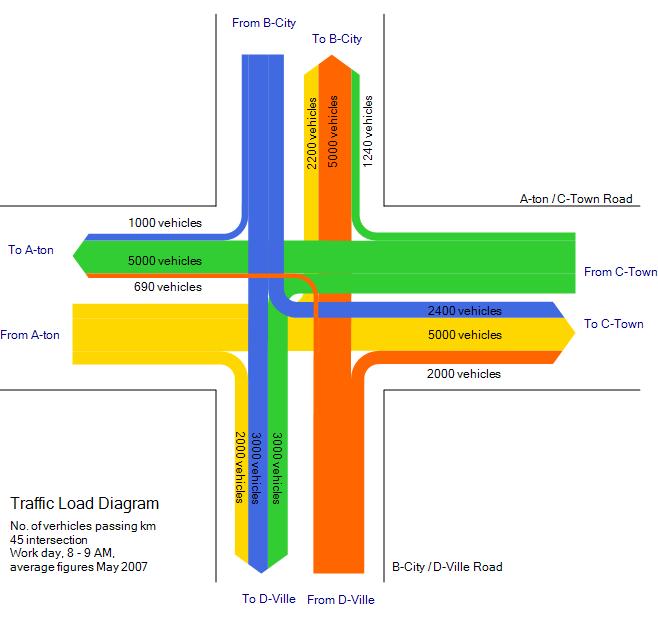 диаграмма Sankey, инфографика