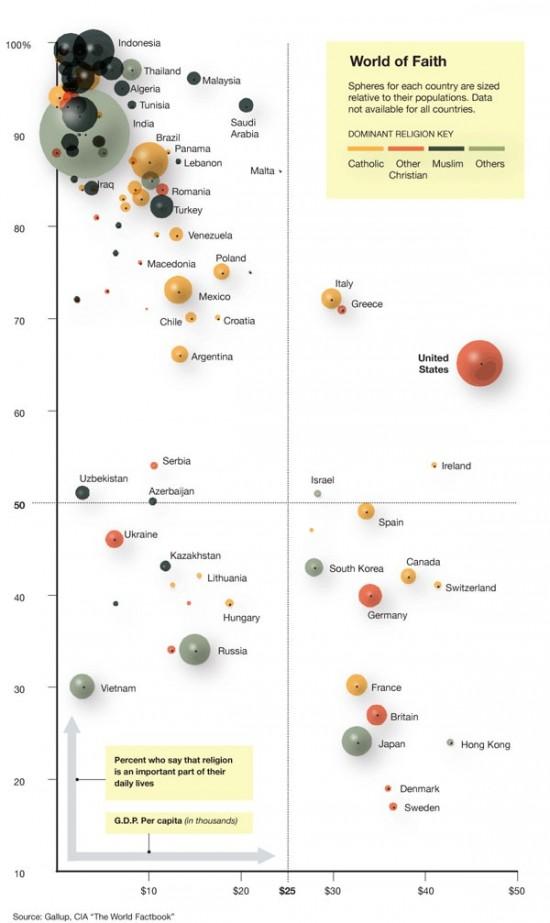 Инфографика отчёта Gallup о вере в мире