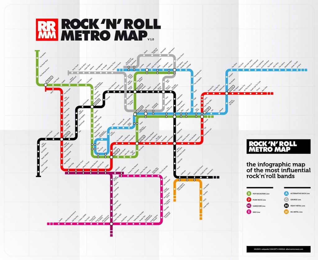 Карта развития рок-н-ролла