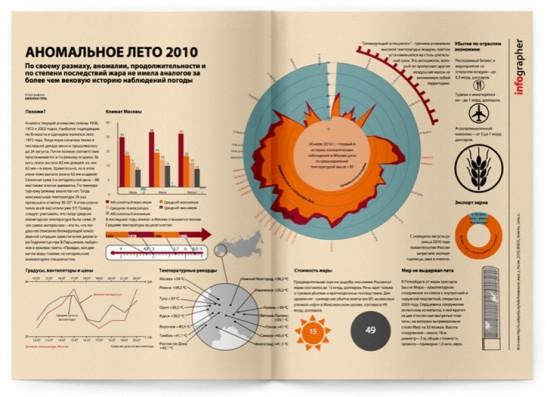 Российская инфографика