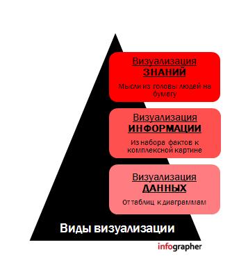Что будем визуализировать? infographer.ru