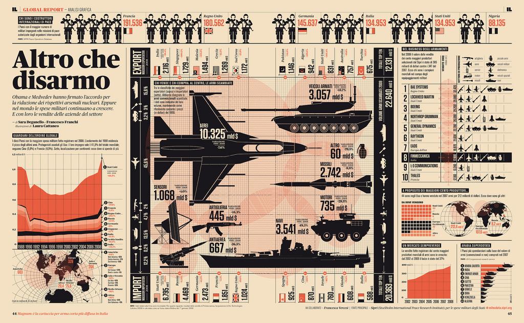 Разоружение в мире
