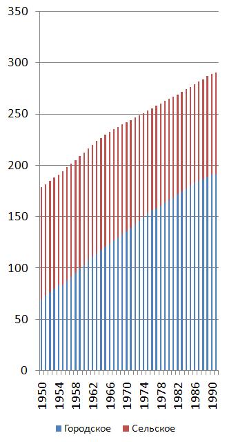 Численность населения в СССР - исходный график для анализа