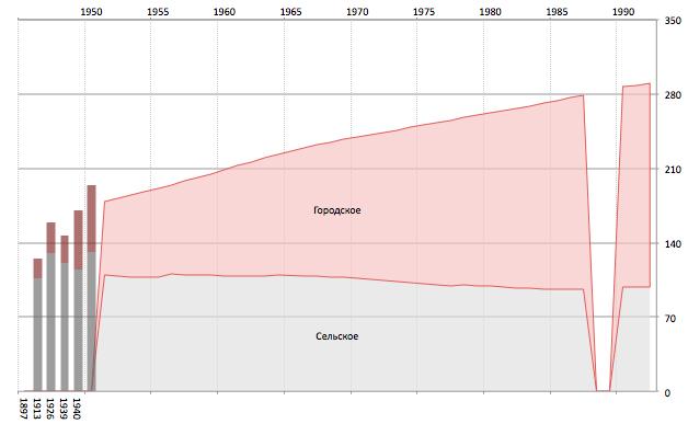 Численность населения в СССР - корректный график
