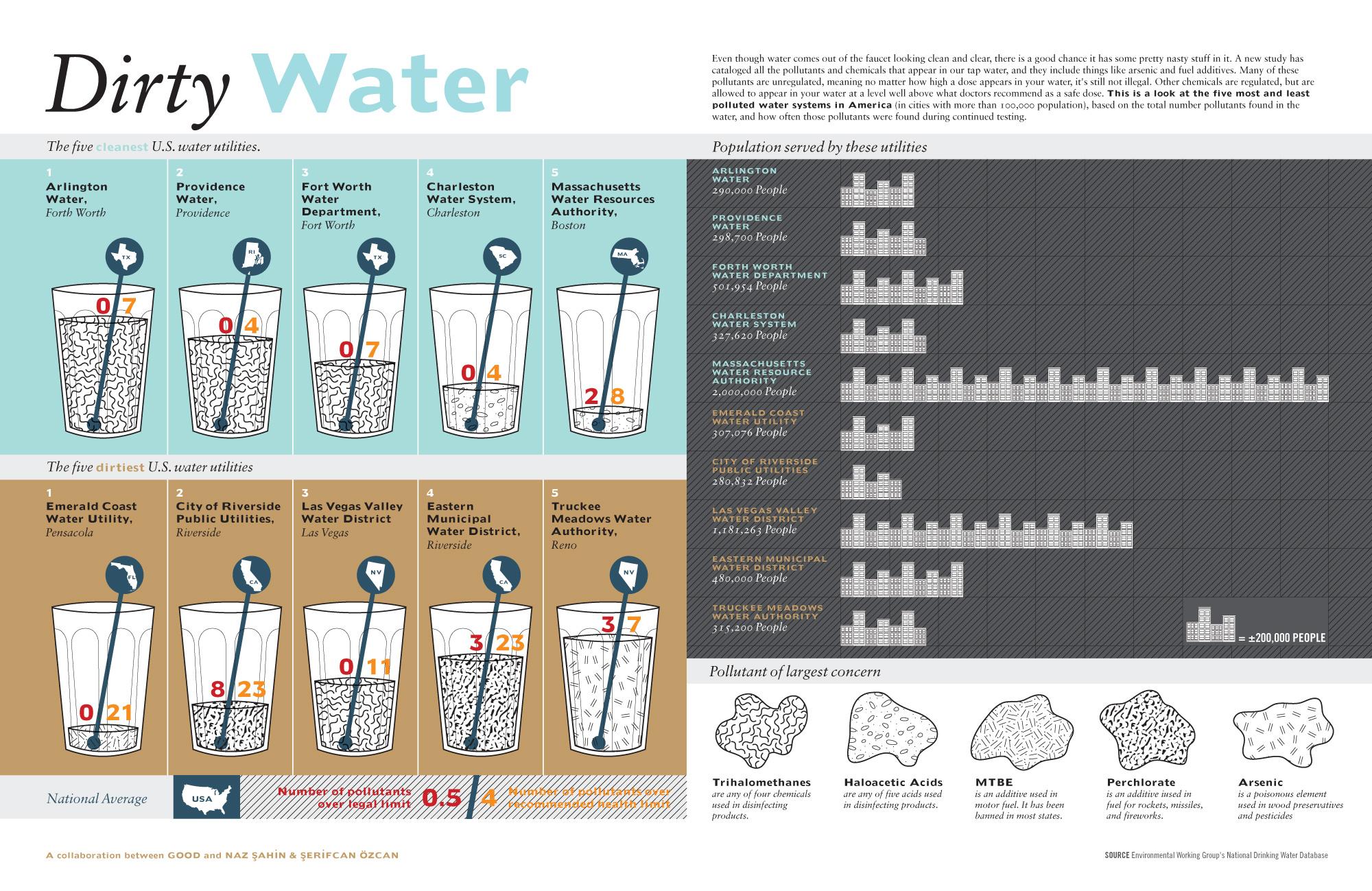 Качество воды в Америке