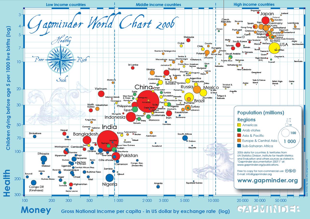 Детская смертность - Gapminder