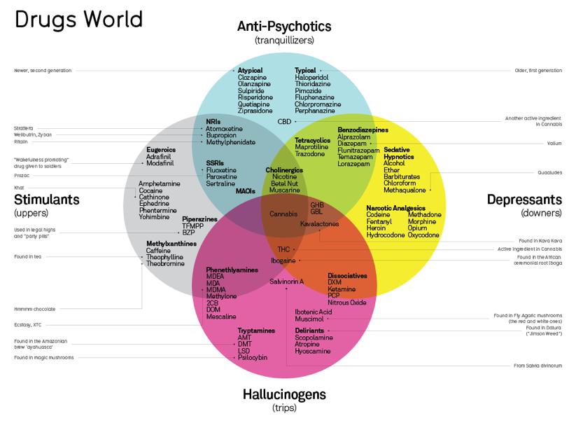 Типы наркотических веществ - инфографика