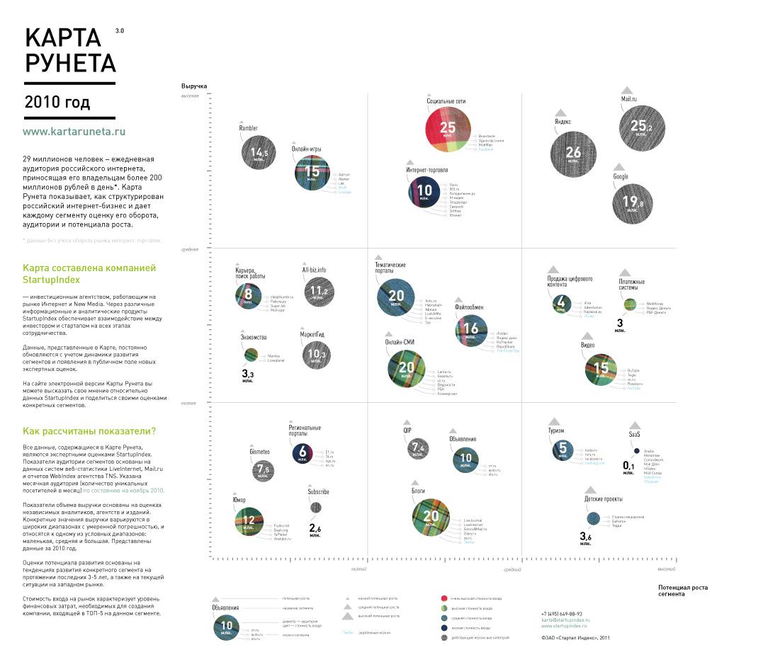 Карта российского интернета