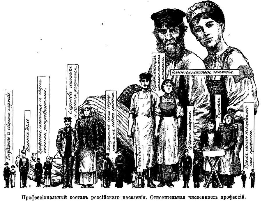 Рубакин - профессиональный состав населения в России (1912)