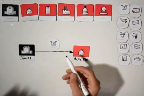 набор для визуального отображение бизнес процессов