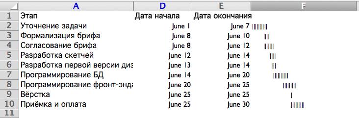 Гантт в ячейке Excel
