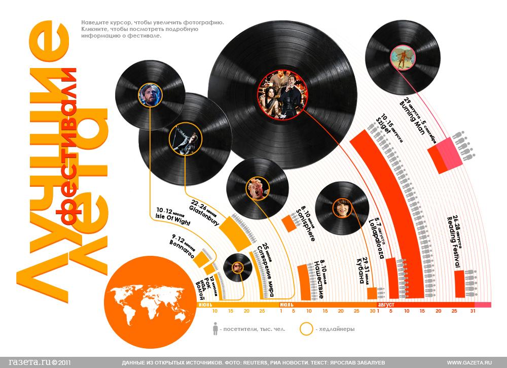 инфографика Газета крупнейшие фестивали кодирование размером