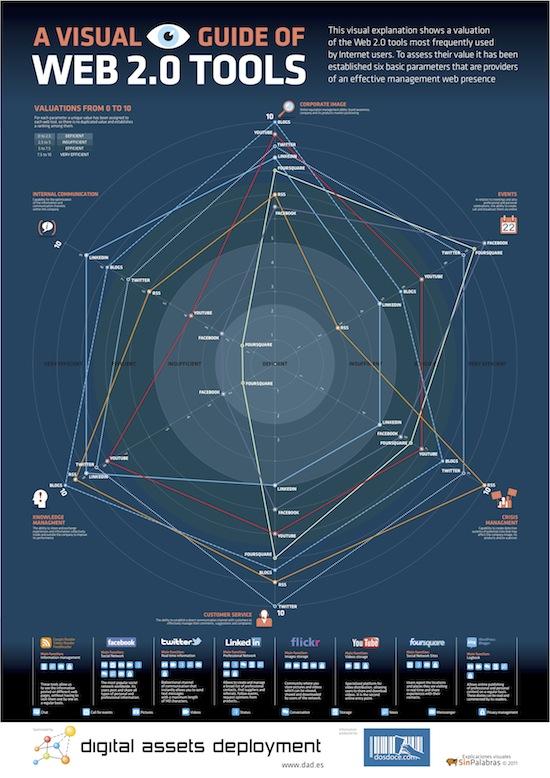 Основные характеристики сервисов web 2.0
