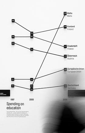 Живая инфографика 2. Затраты на образование
