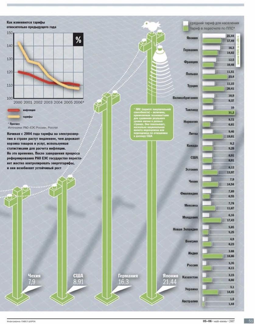 """Журнал """"Всё ясно"""" - тарифы на электроэнергию - инфографика"""