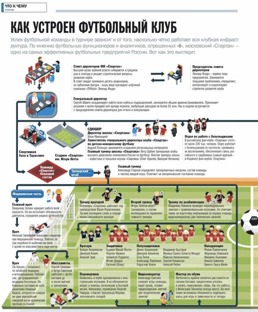 """Журнал """"Всё ясно"""" - как устроен футбольный клуб - инфографика"""