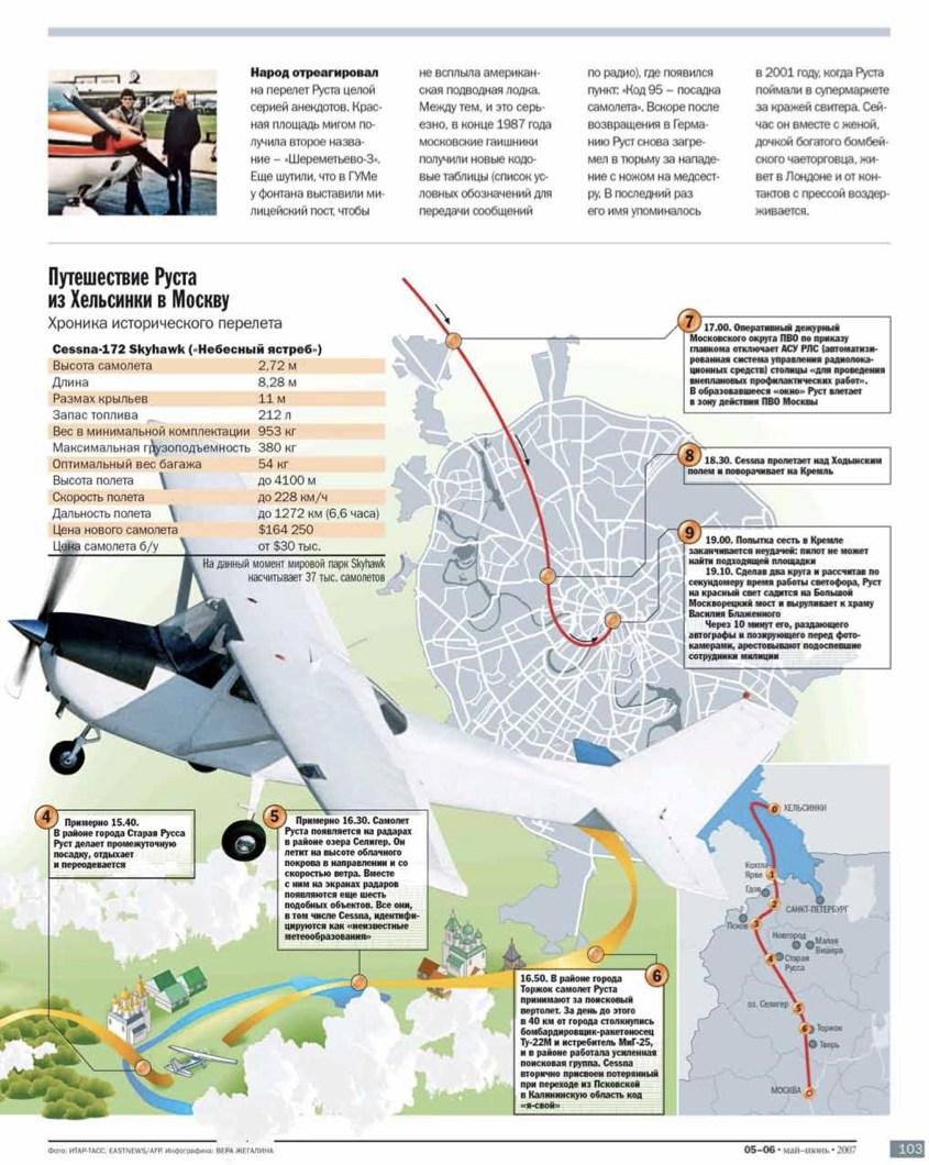 """Журнал """"Всё ясно"""" - полёт Руста - инфографика"""