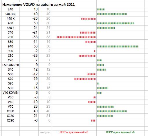 Выигрыши - проигрыши диаграмма в ячейке Excel