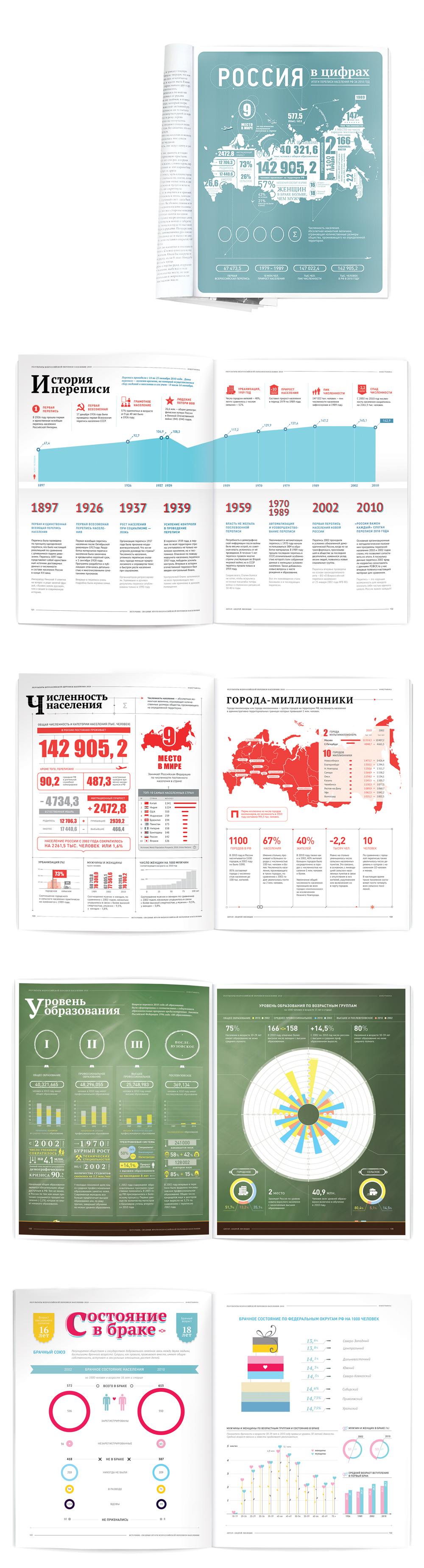 Инфографика. результаты всероссийской переписи населения 2010